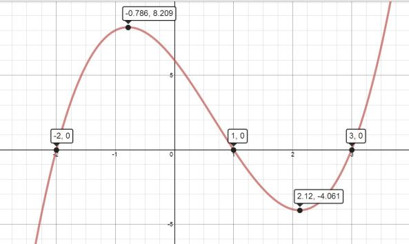how to find a cubic function from 3 points
