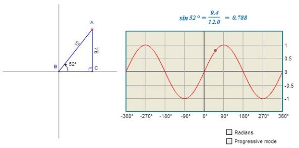 Graphing the Sine Function from Math Open Reference