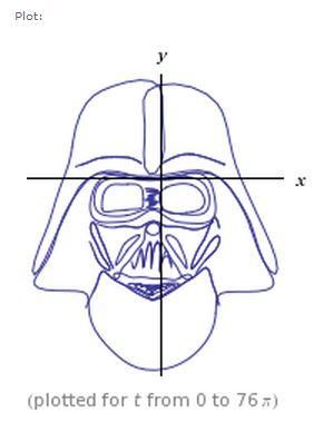 Darth Vader curve