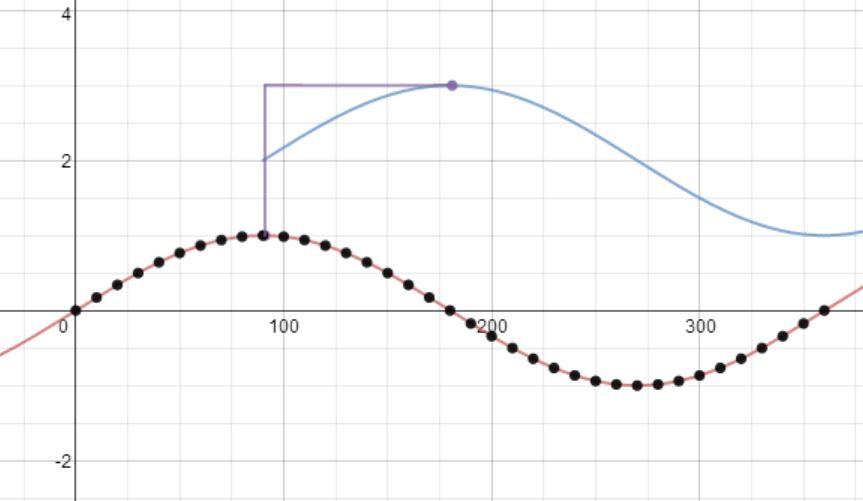 Sine curve & transformations