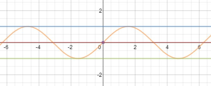 Sine function with sliders