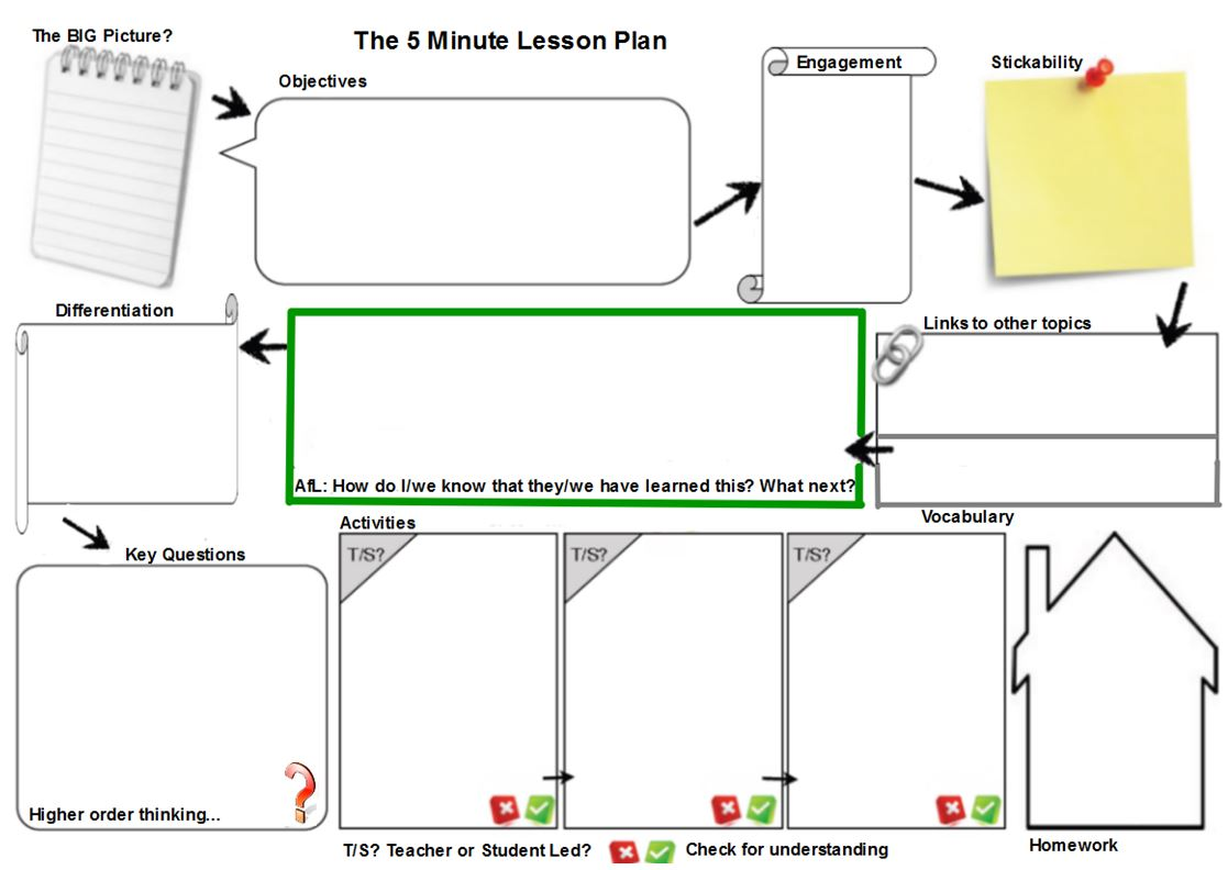 Lesson Planning Lessons Tes Teach - Early childhood education lesson plan template