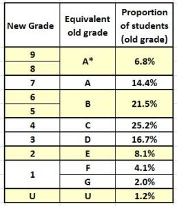 Letter Grades Into Numbers Gcse