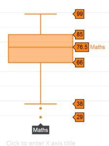Plotly box plot