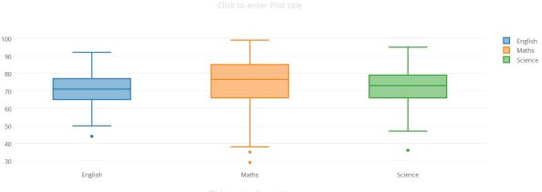 Plotly box plys