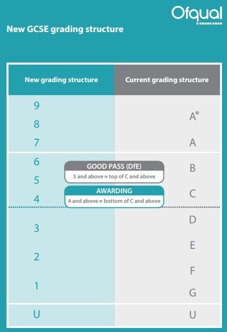 GCSE new grading structure
