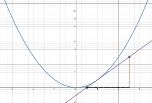 Desmos – tangents to curve | Mathematics, Learning and