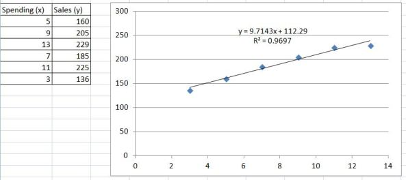 Regression using Excel