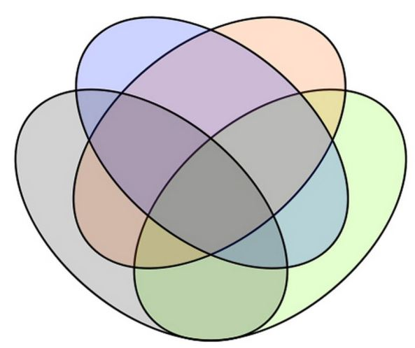 New Scientist Gallery - Venn Diagrams