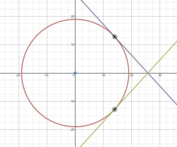 Circle and tangent at a point. Select image.