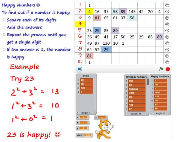 Happy Numbers Resources