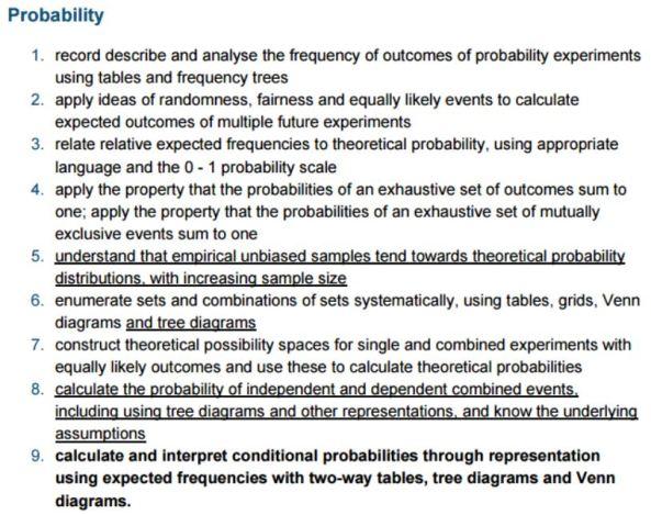 GCSE Probability Content