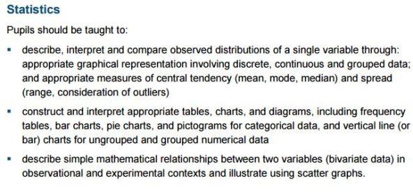 KS3 Statistics Content