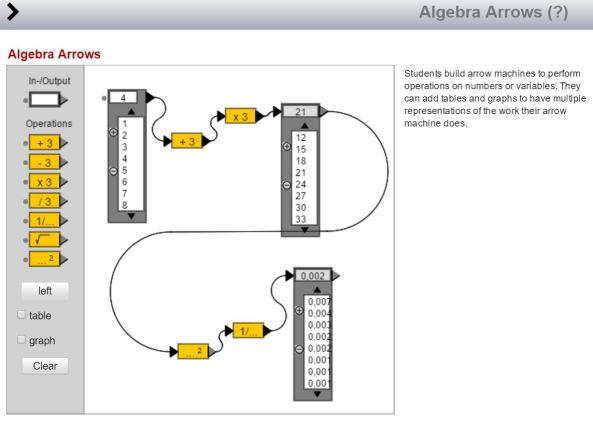 Algebra Arrows