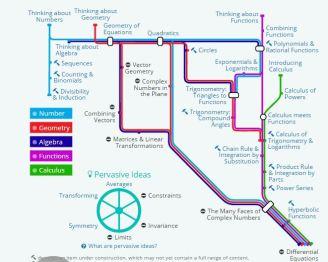 Underground Mathematics