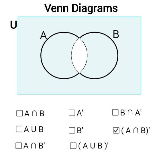 Venn Diagrams | Mathematics, Learning and Technology