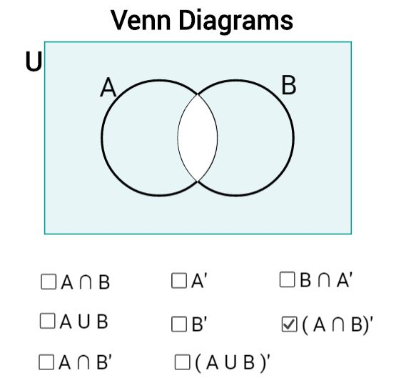 Venn Diagrams Mathematics Learning And Technology