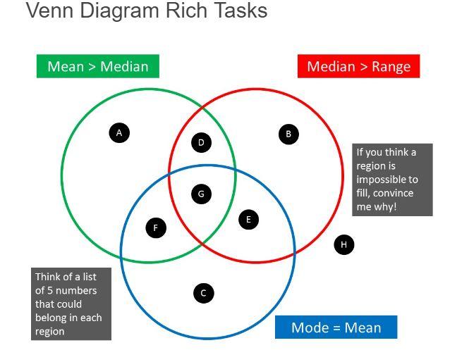 Venn Diagram Sets Usually Crossword Demirediffusion
