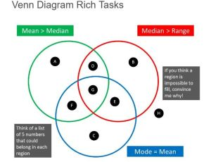 venn-rich-tasks