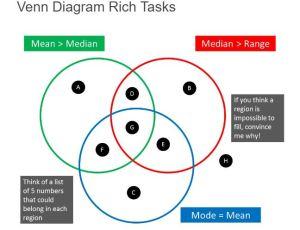 venn-rich-tasks