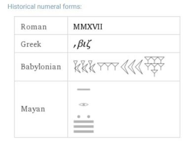 wolframalpha-historical-number-forms