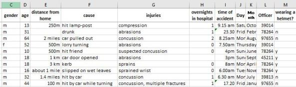 Cycling Accidents data set
