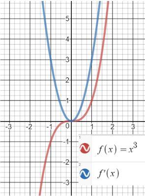 Desmos gradient function