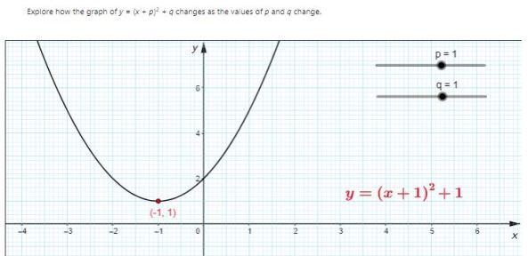 Edexcel GeoGebra AS & A Level Mathematics 2