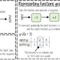 Knowedge Organisers - Mathematics