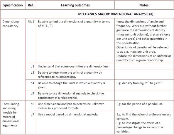 OCR B MEI Dimensions Specifiication