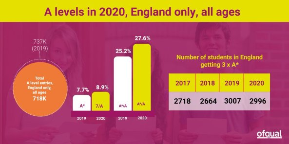 Ofqual results 2020